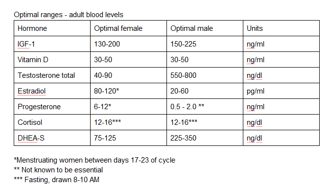 Blood test for t3 and t4
